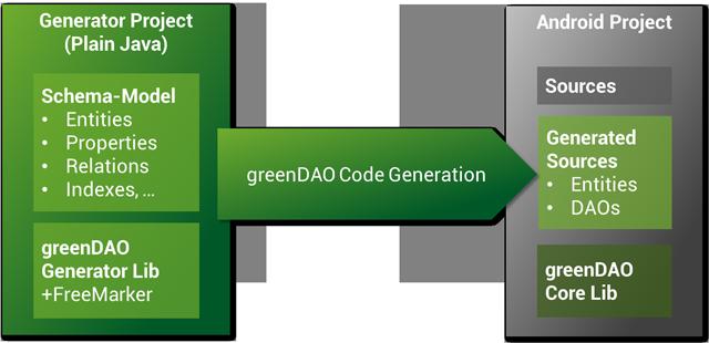 Android ORM 框架之 greenDAO 使用心得
