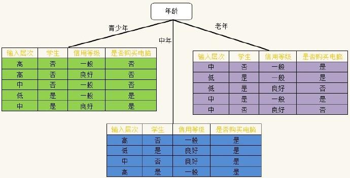 数据挖掘(6):决策树分类算法