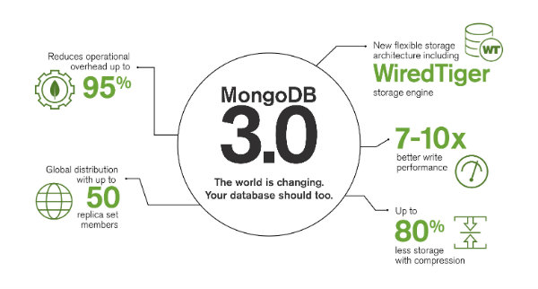 MongoDB 3.0 正式版发布!