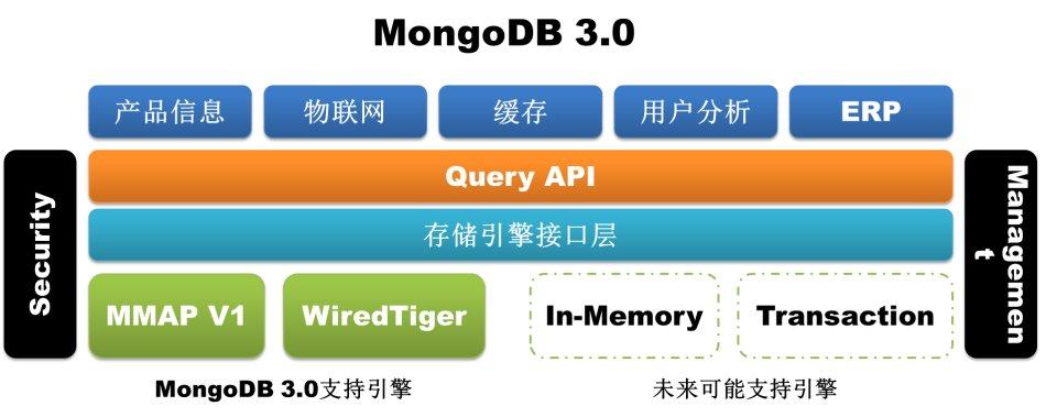 MongoDB<wbr>3.0新增特性一览