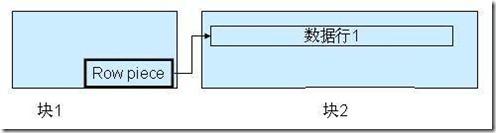 Oracle的体系结构