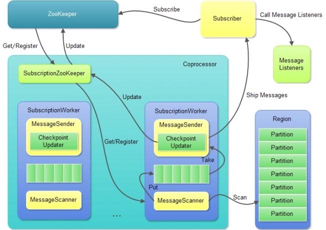 HQueue Coprocessor结构和主要处理逻辑