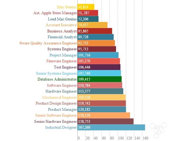 一张图告诉你苹果硬件设计为何如此优雅?