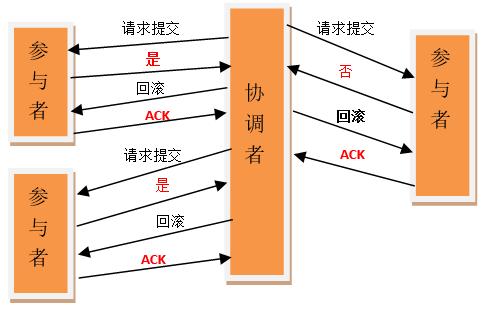 跟我学分布式事务之2PC和3PC