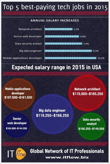 2015年薪酬最高的五个IT职位