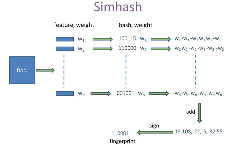 simHash 简介以及 java 实现