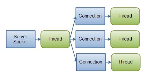 Java NIO 和 IO 的区别详解