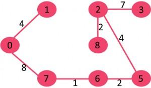 Kruskal 最小生成树算法
