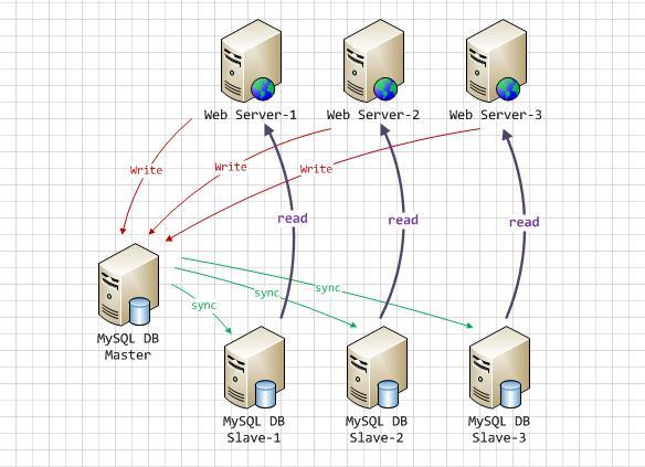 MySQL主从复制与读写分离