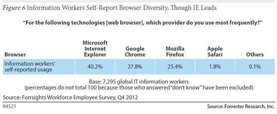 Chrome再酷又如何?工作时还要用IE