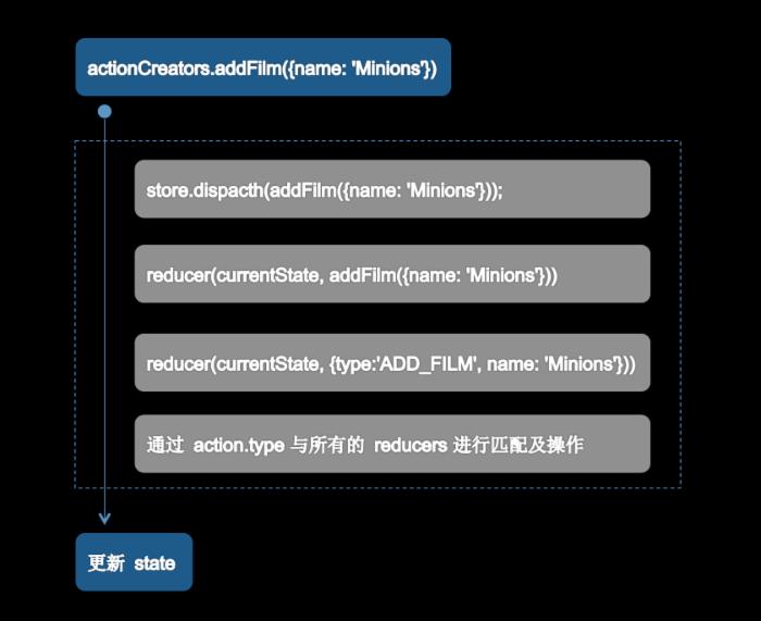 React 数据流管理架构之 Redux 介绍