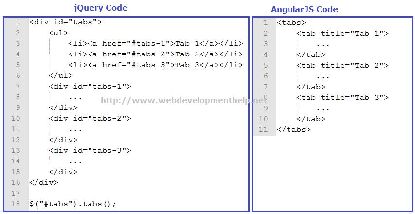 jQuery VS AngularJS 你更钟爱哪个? – 码农网