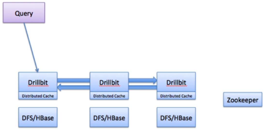 Apache Drill 成为 Apache 基金会顶级项目
