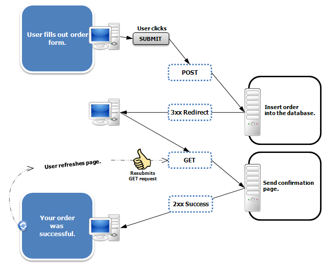Spring MVC Flash Attribute 的讲解与使用示例