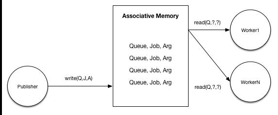 基于 RabbitMQ 构建一个类似 Resque 的作业处理系统