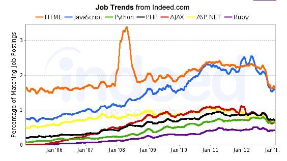 哪种编程语言最吃香?