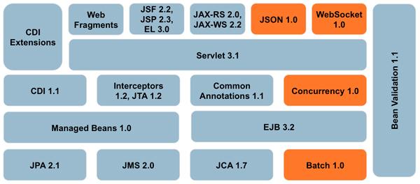 Java EE 8愿望清单:缺少这些,Java EE将不会完美