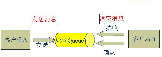 ActiveMQ –JMS开源框架入门介绍