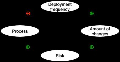 DevOps与持续交付实践