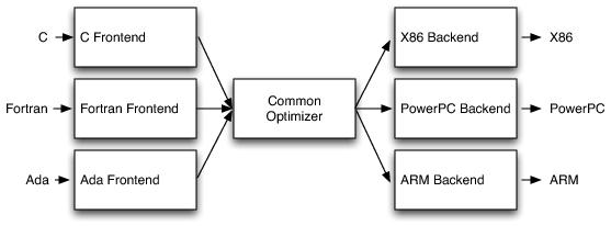通过 LLVM 在 Android 上运行 Swift 代码