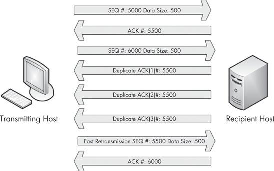 一站式学习Wireshark(四):网络性能排查之TCP重传与重复ACK