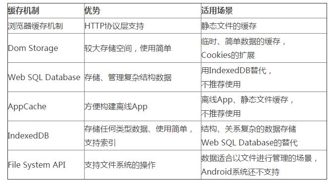 H5 缓存机制浅析 移动端 Web 加载性能优化
