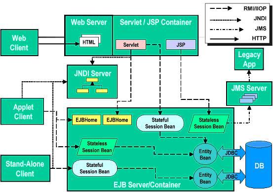 J2EE 领域的一些技术框架结构图
