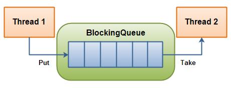 Java阻塞队列的实现