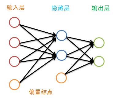 数据挖掘(9):BP神经网络算法与实践