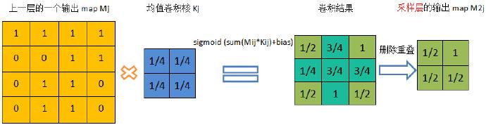数据挖掘(10):卷积神经网络算法的一个实现