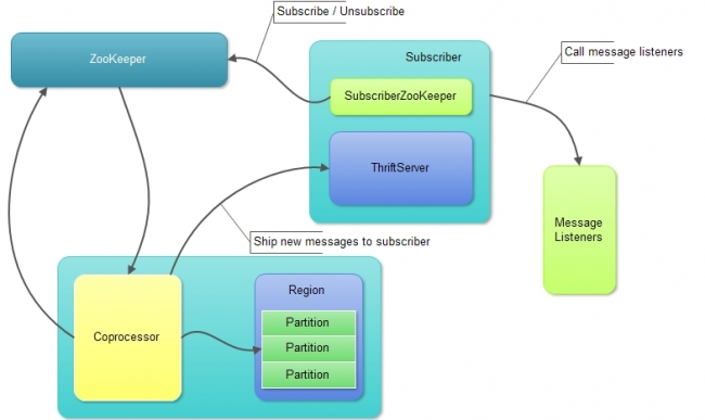HQueue Subscriber结构和主要处理逻辑