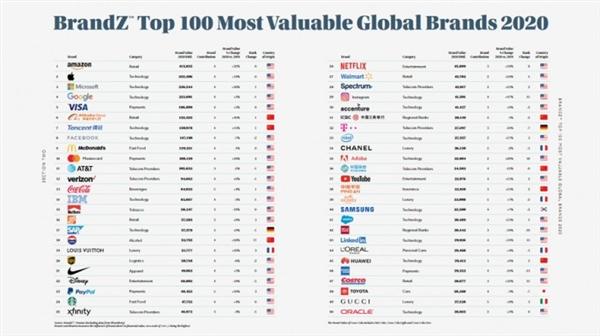 BrandZ 全球百大最具价值品牌榜:阿里、腾讯入围前十