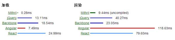 是时候使用 Mithril.js 了