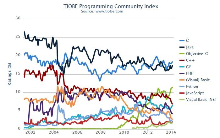 TIOBE 2014年2月编程语言排行榜:VB.NET首次进入前10
