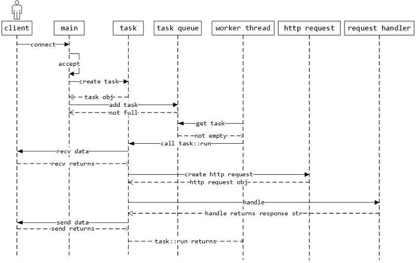 Web Server 和 HTTP协议