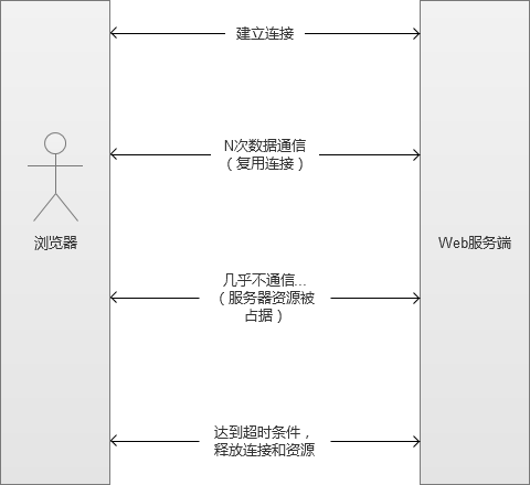高并发Web服务的演变 - 节约系统内存和CPU