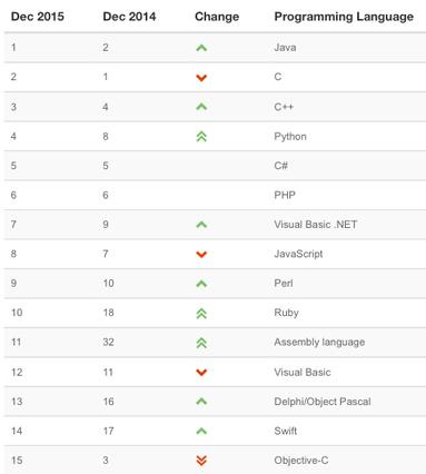 Swift在TIOBE编程语言排行榜上超过了Objective-C
