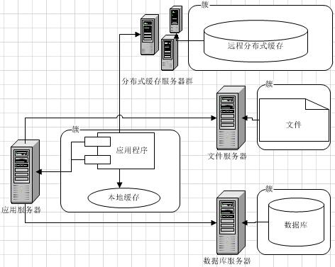 大型网站架构演化