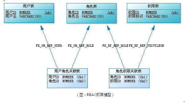 RBAC权限管理