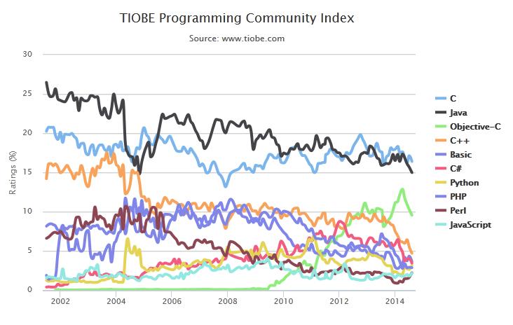 关于Swift语言跌出TIOBE八月编程排行榜的客观分析