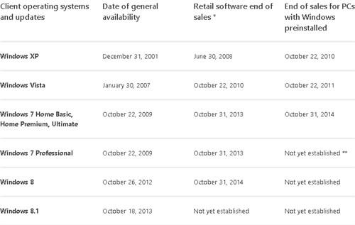 微软今年10月31日停止Windows 8零售:距发布仅两年