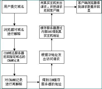 CDN(内容分发网络)技术原理