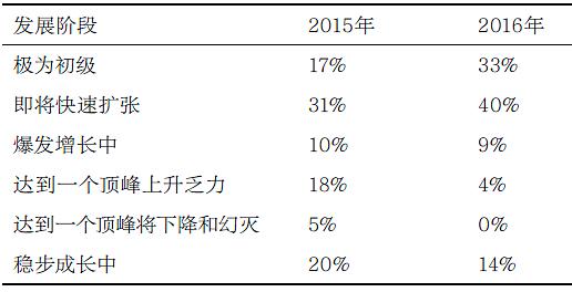 CCF大数据专家委员会:2016年大数据发展趋势预测解读与行动建议