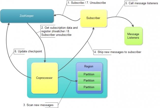 HQueue订阅流程处理逻辑
