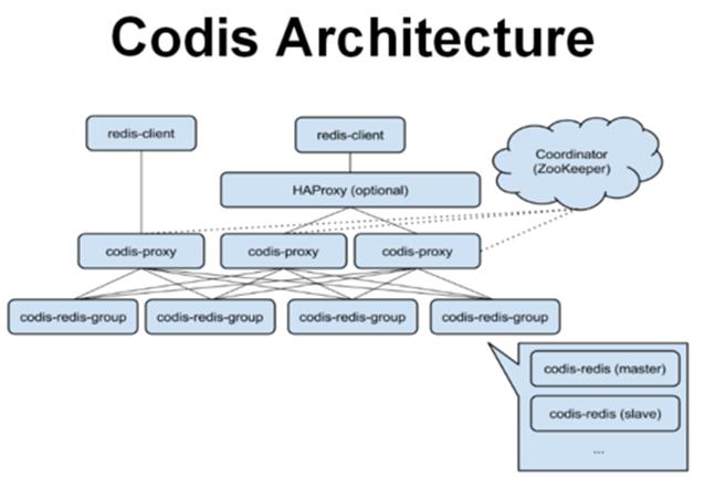 基于Redis的开源分布式服务Codis