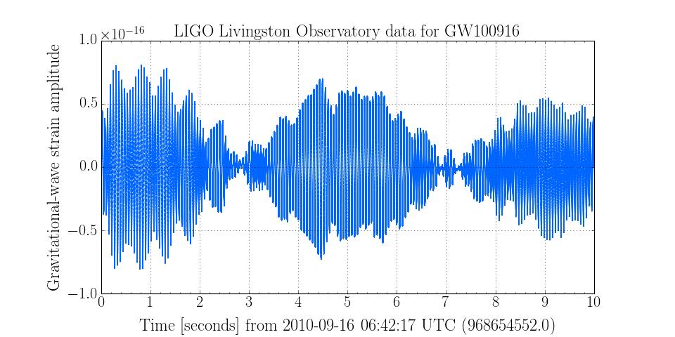 GWPY:发现引力波的机构使用的Python包