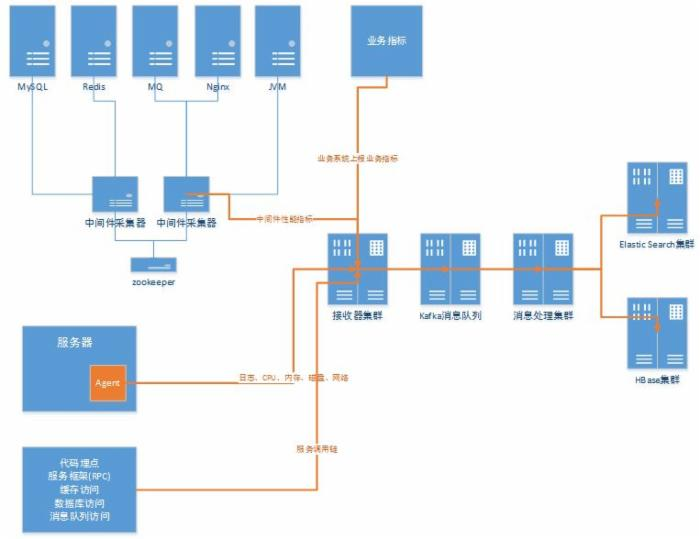 OPPO Monitor Platform:从应用请求到后端处理,自研解决服务化架构系统监控难题