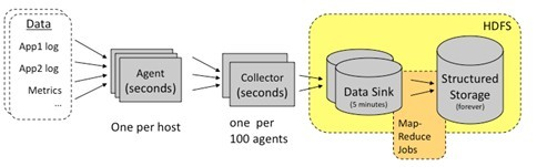 开源日志系统比较:scribe、chukwa、kafka、flume
