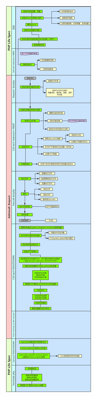 图概PHP生命周期