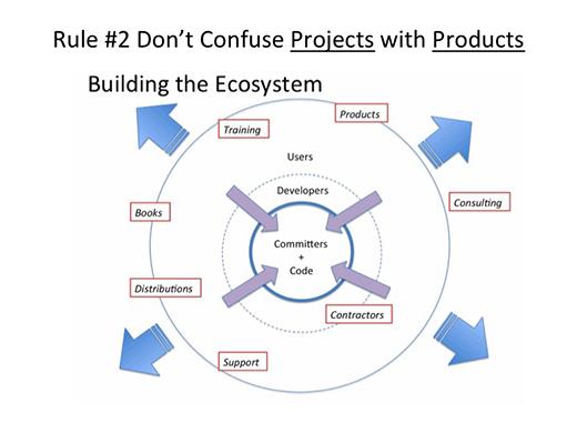 产品开源需遵守 4 个规则